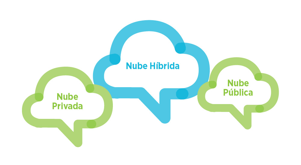 Hybrid Cloud-nube