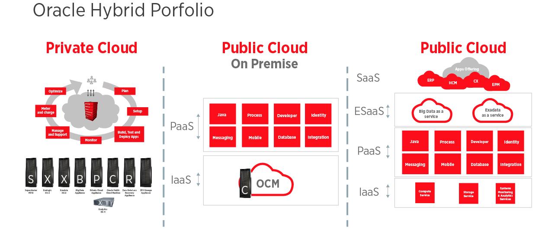 Oracle Hybrid Porfolio cloud