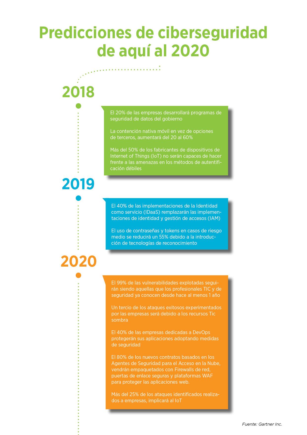 Infografia-ciberseguridad