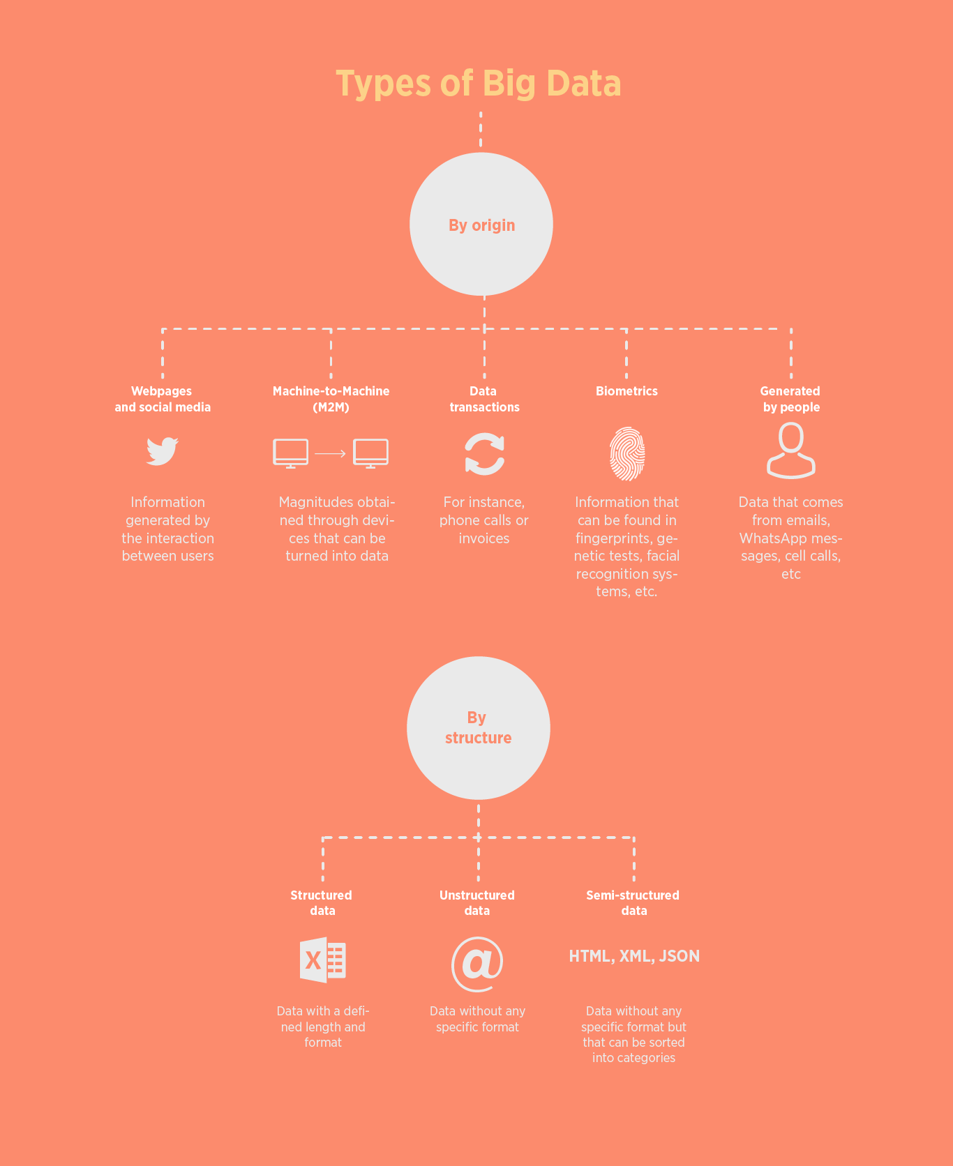 Big Data types