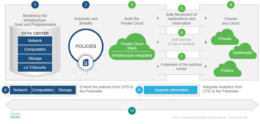 Hybrid-Cloud-DigitalTransformation