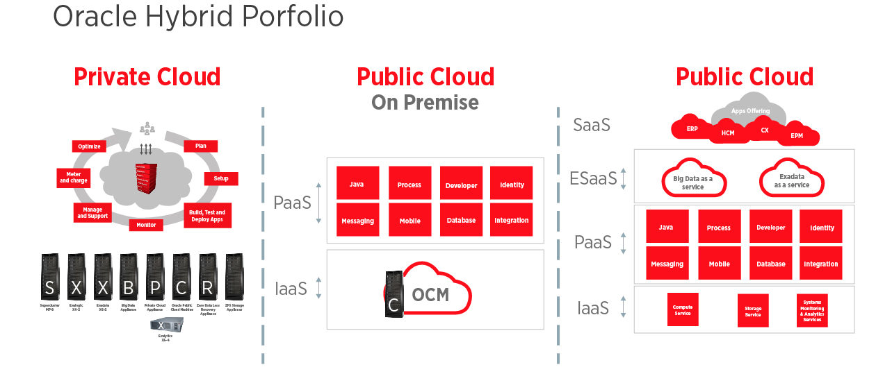 Oracle Hybrid Porfolio cloud
