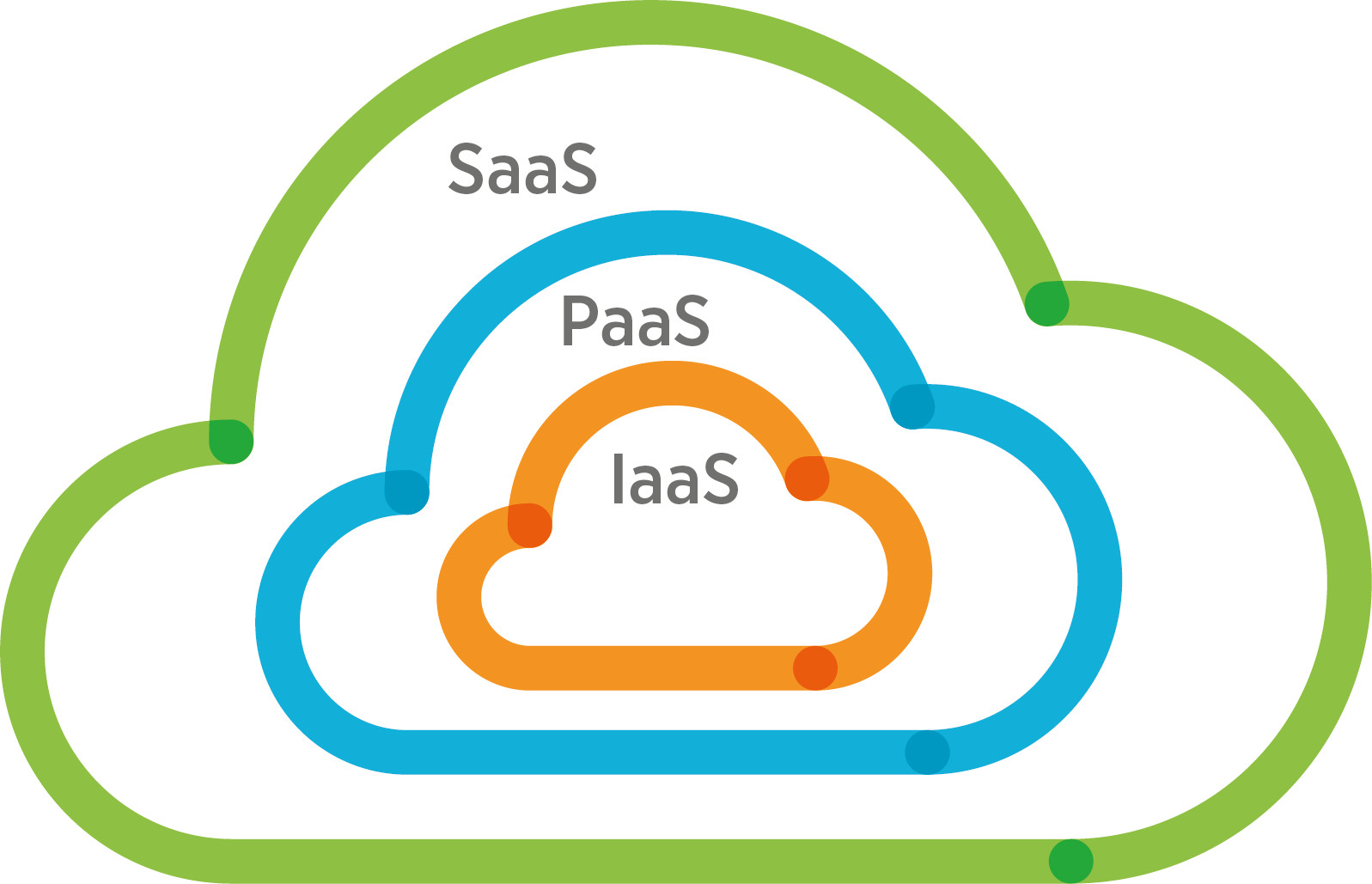 Cloud Computing_niveles