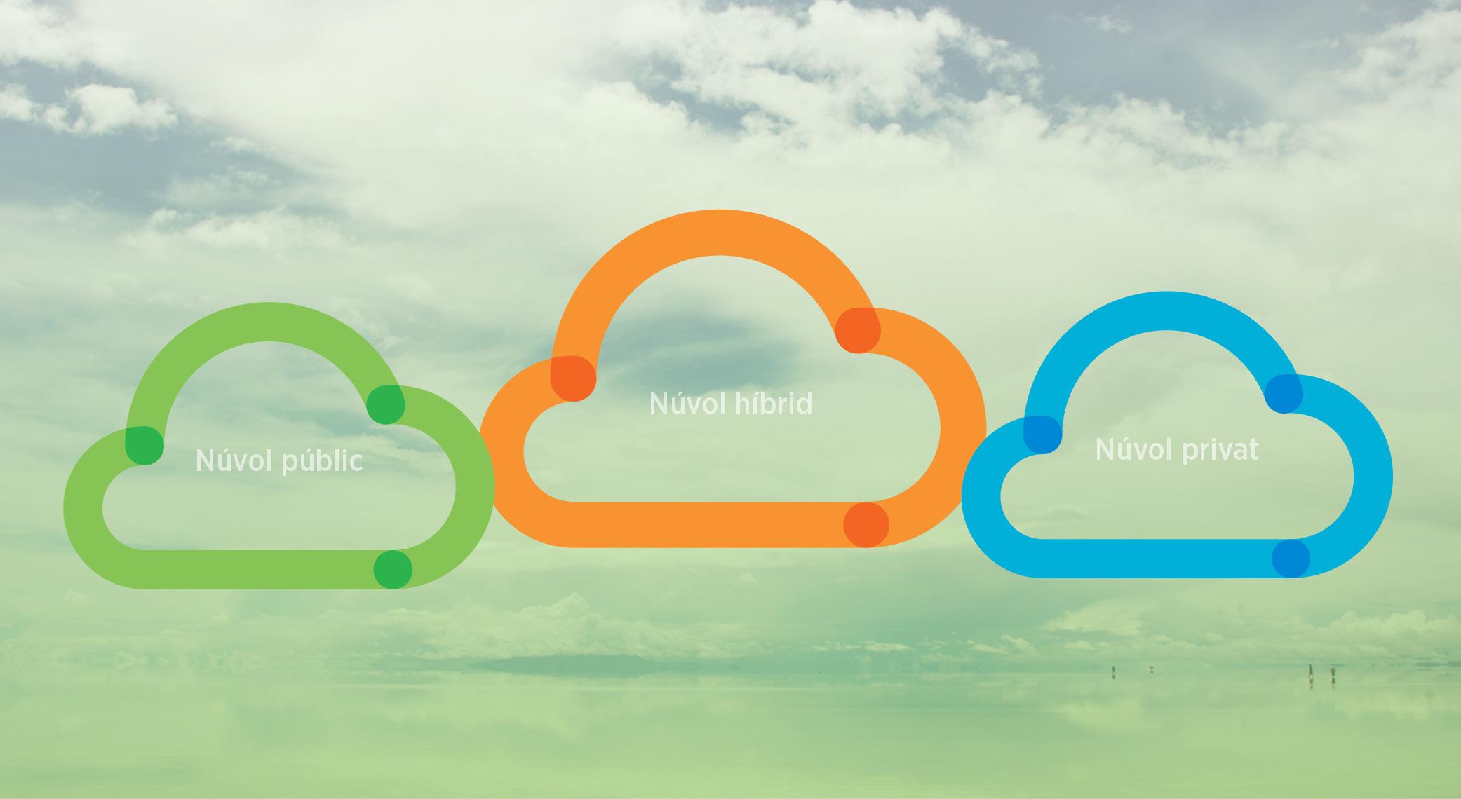 Tipus de núvol
