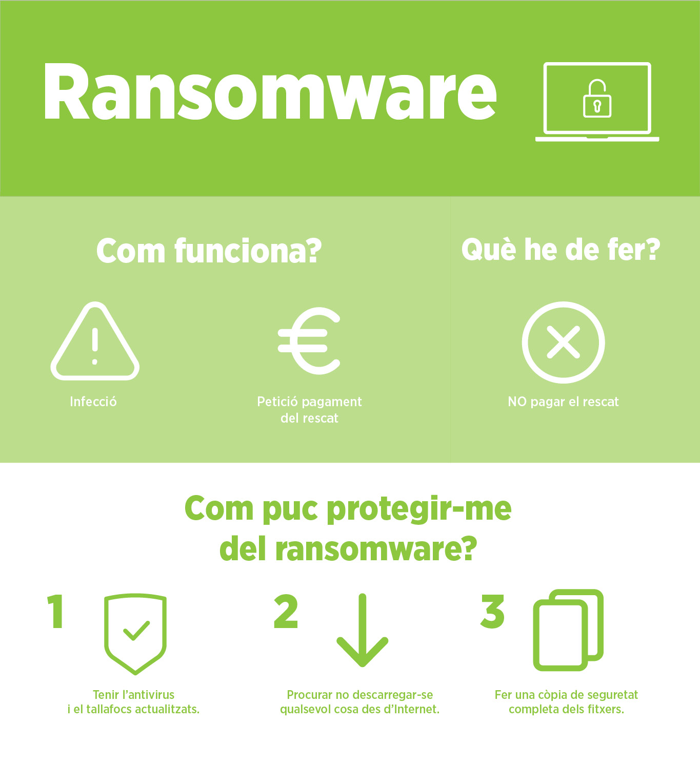 infografia Ransomware