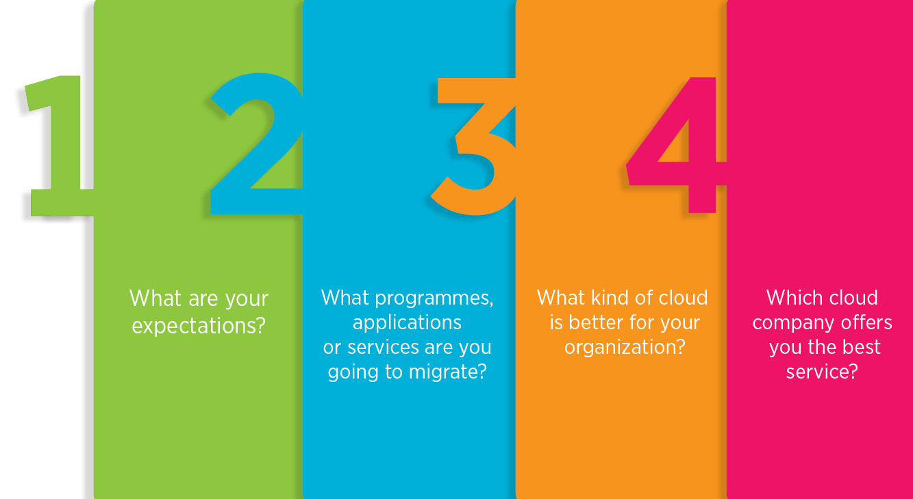 Cloud migration: Five basic steps before migrating your