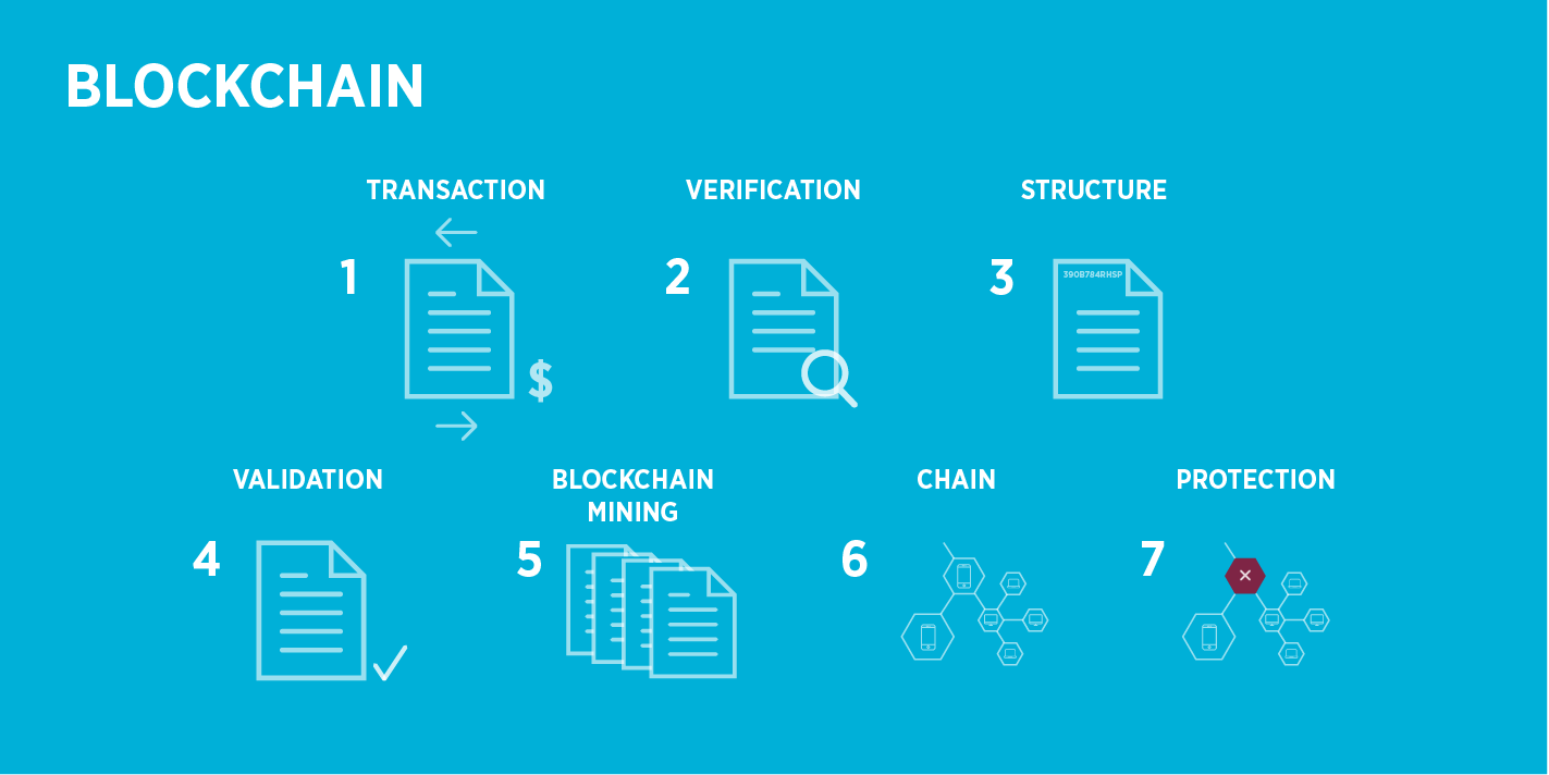 how does blockchain work pdf