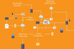 Datos masivos: Cinco conceptos fundamentales sobre Big Data