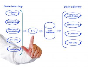 ETL data warehouse
